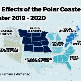 What is a Polar Coaster?